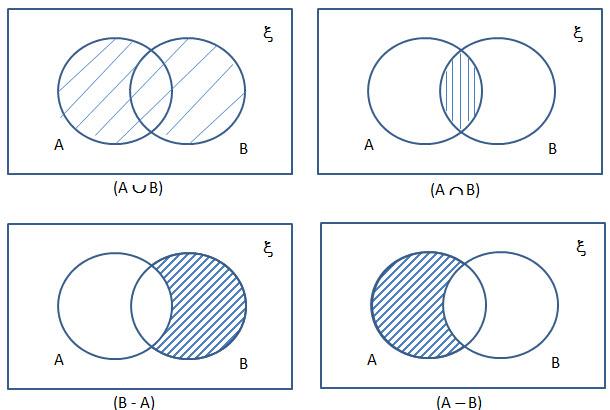 Venn Diagram For Notes Schematics Wiring Diagrams
