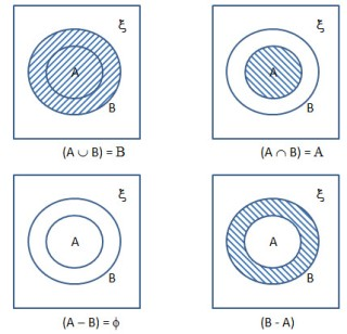 Class 8 venn diagrams lecture notes icse isc math portal for to represent three intersecting subset of a universal set p7 important result from venn diagrams ccuart Images